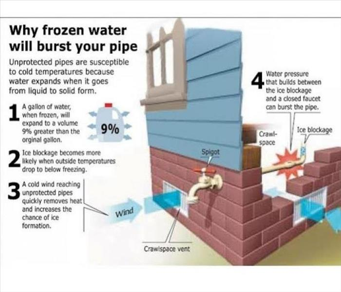 Water Damage 11 Tips to Protect and Prevent Pipes from Freezing